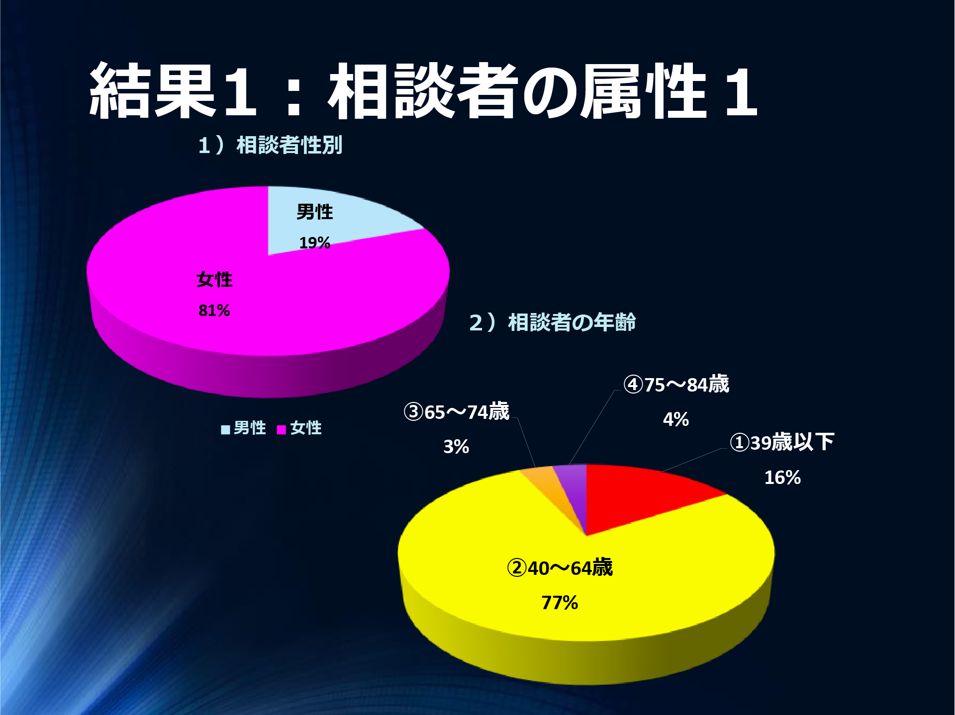 結果1:相談者の属性1 男性 19% 女性 81% 1)相談者性別 男性 女性 ①39歳以下 16% ②40~64歳 77%