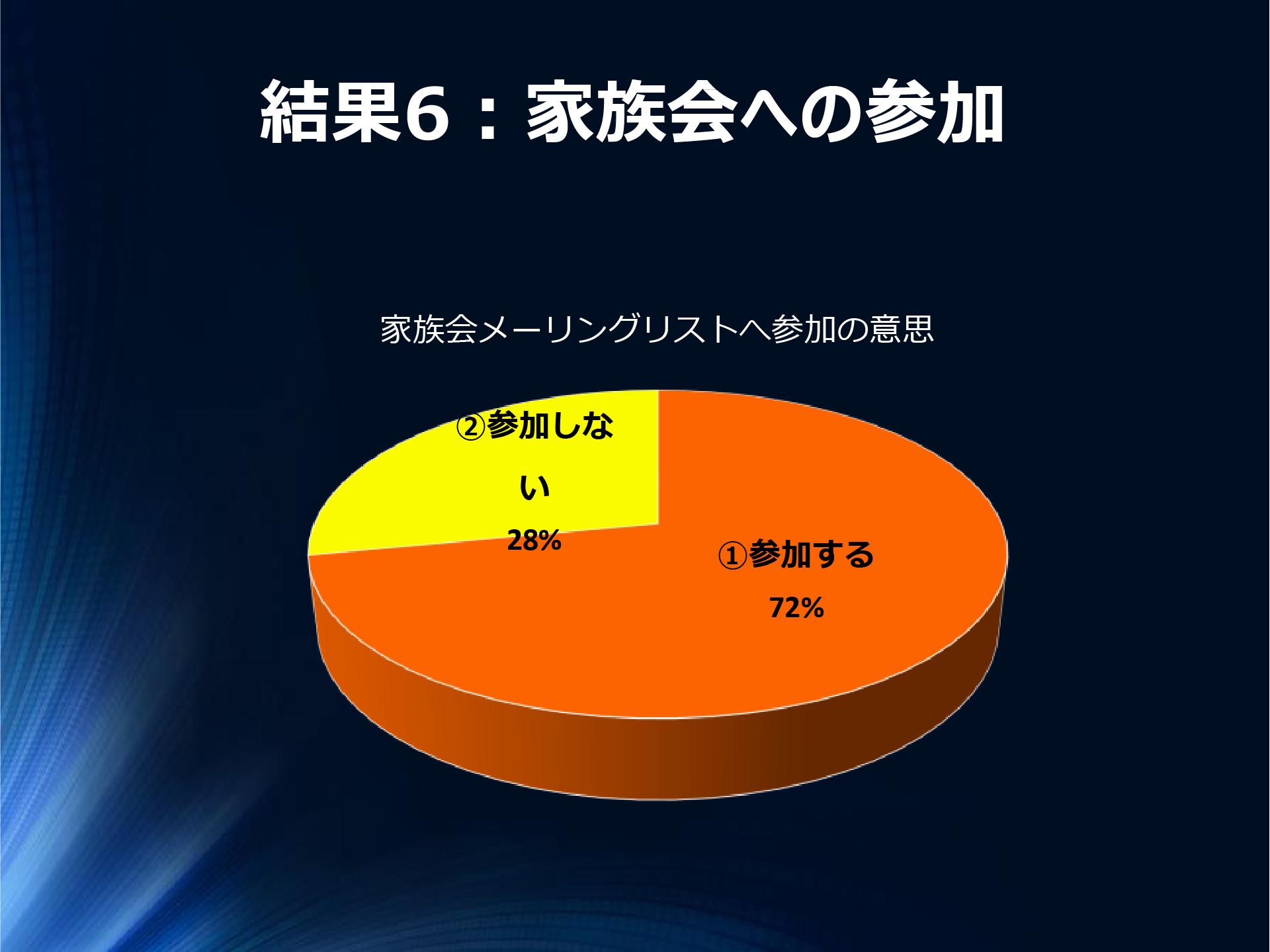 結果6:家族会への参加 ①参加する72%②参加しない28%