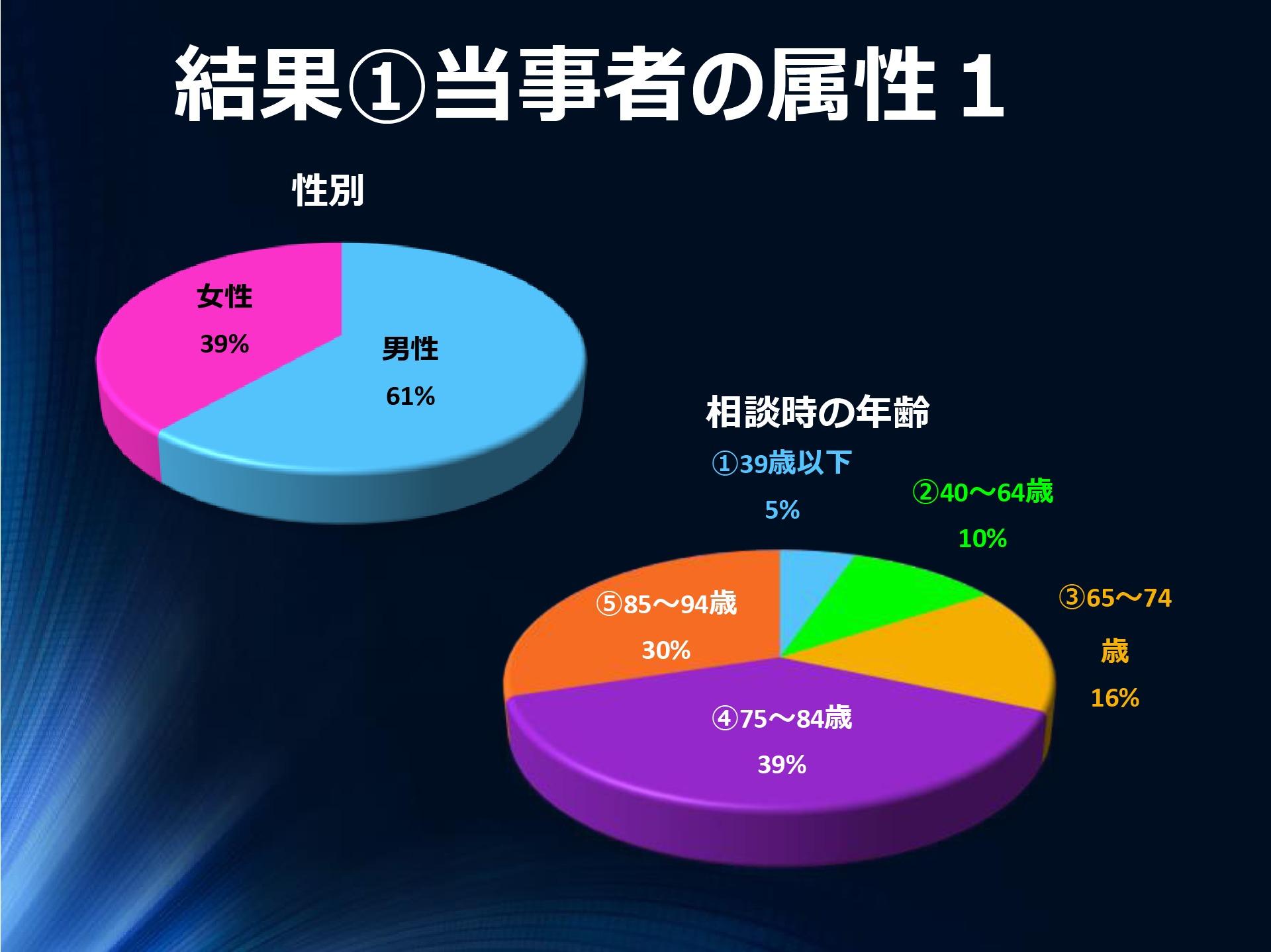 結果①当事者の属性1男性61%女性39%性別①39歳以下5%